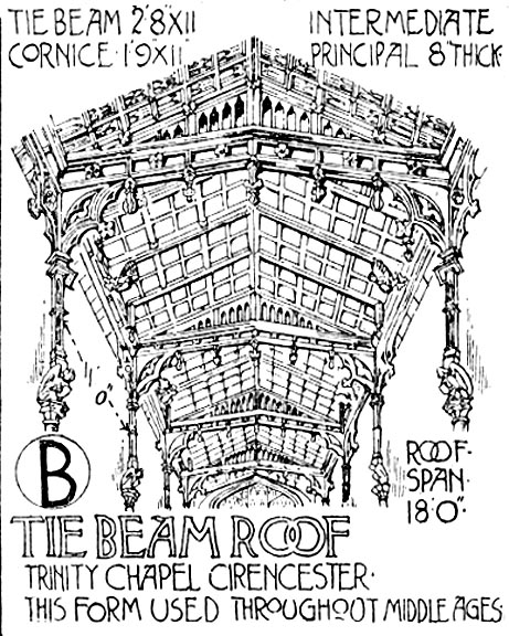 The Tie Beam Roof U2014 Open Timber Roofs Of The Middle Ages (1), Drawn By  Banister Fletcher