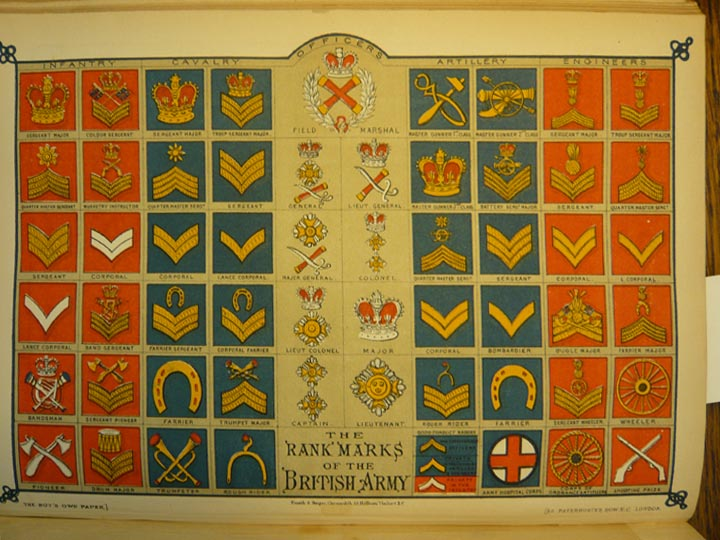 The Rank Marks of the British Army,