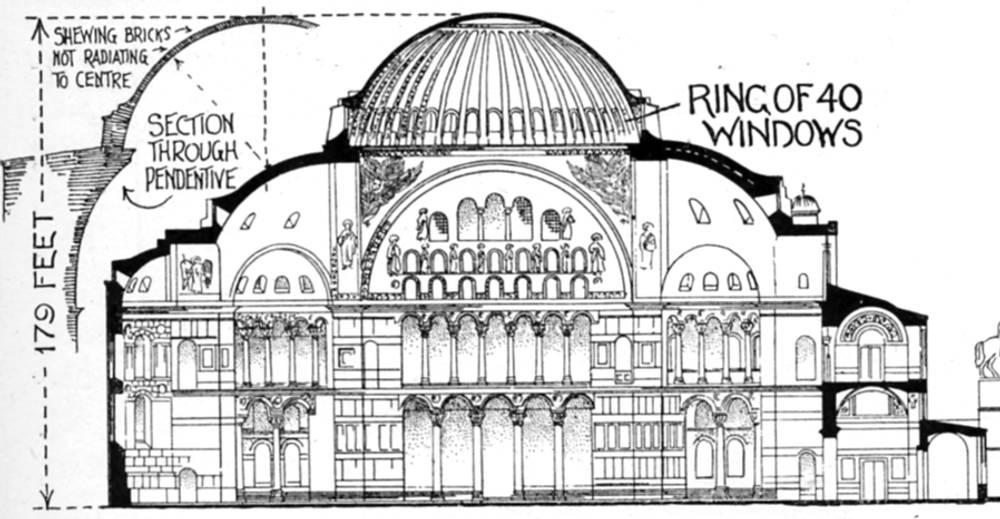 Roman dome diagram